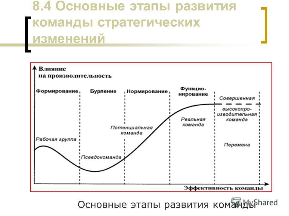 8.4 Основные этапы развития команды стратегических изменений Основные этапы развития команды