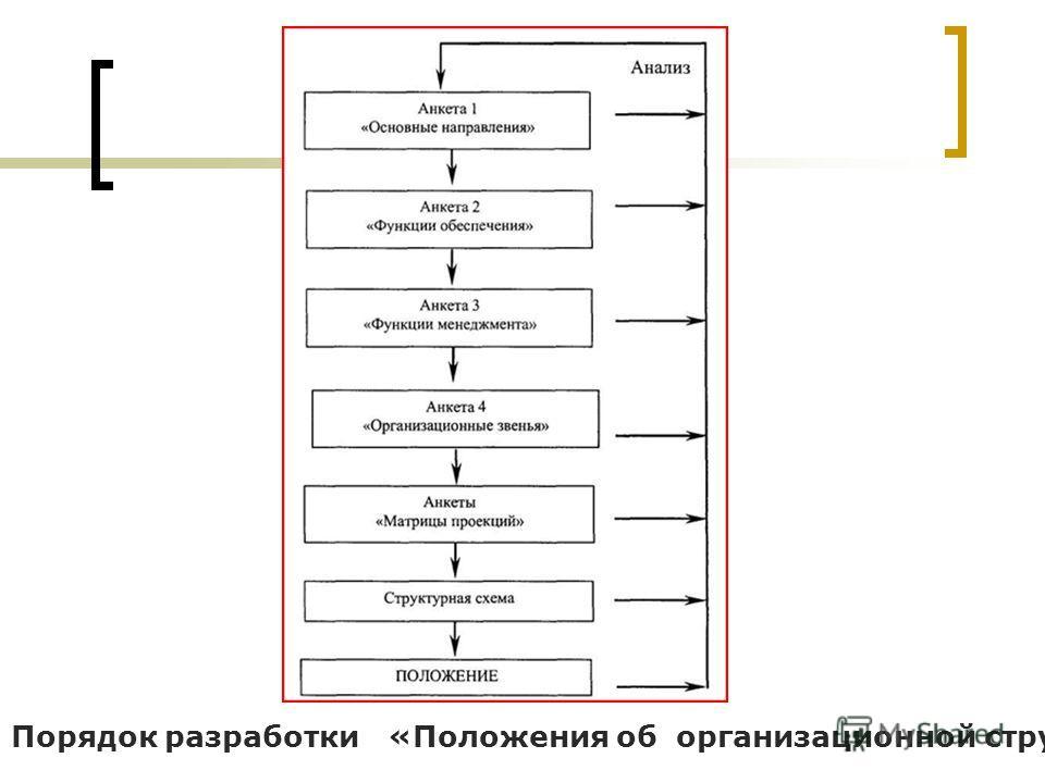 Порядок разработки «Положения об организационной структуре»