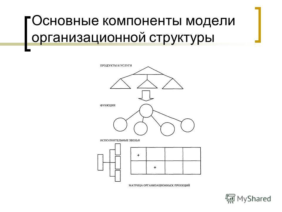 Основные компоненты модели организационной структуры