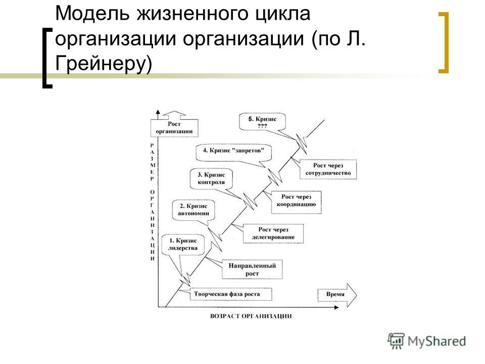 Модель жизненного цикла организации организации (по Л. Грейнеру)