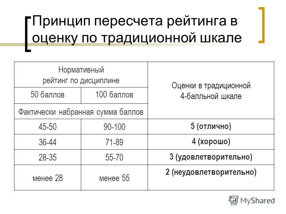 Принцип пересчета рейтинга в оценку по традиционной шкале Нормативный рейтинг по дисциплине Оценки в традиционной 4-балльной шкале 50 баллов100 баллов Фактически набранная сумма баллов 45-5090-100 5 (отлично) 36-4471-89 4 (хорошо) 28-3555-70 3 (удовл