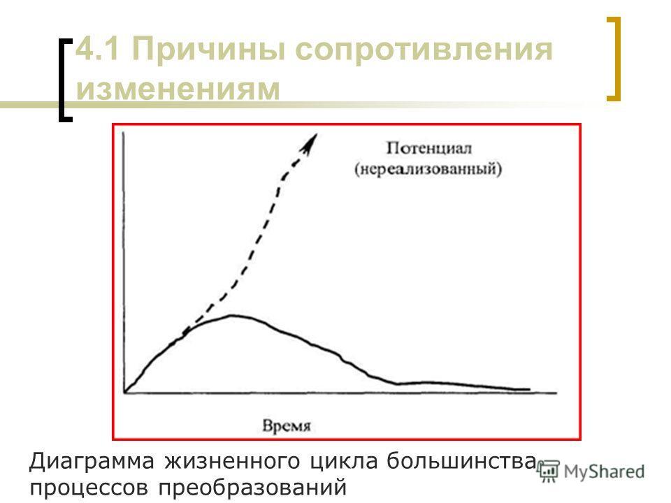 4.1 Причины сопротивления изменениям Диаграмма жизненного цикла большинства процессов преобразований