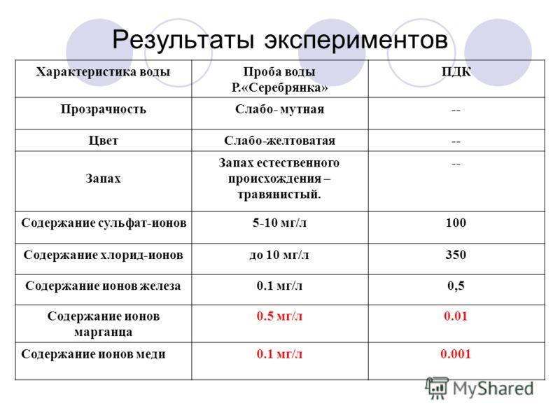 Результаты экспериментов Характеристика водыПроба воды Р.«Серебрянка» ПДК ПрозрачностьСлабо- мутная-- ЦветСлабо-желтоватая-- Запах Запах естественного происхождения – травянистый. -- Содержание сульфат-ионов5-10 мг/л100 Содержание хлорид-ионовдо 10 м