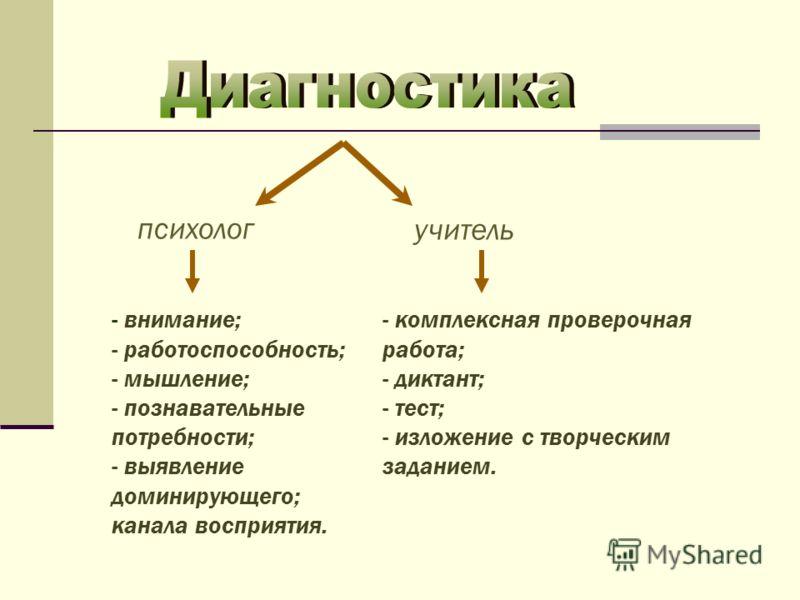 психолог учитель - внимание; - работоспособность; - мышление; - познавательные потребности; - выявление доминирующего; канала восприятия. - комплексная проверочная работа; - диктант; - тест; - изложение с творческим заданием.