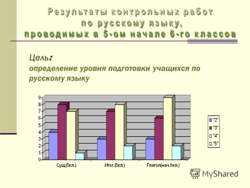 Цель : определение уровня подготовки учащихся по русскому языку