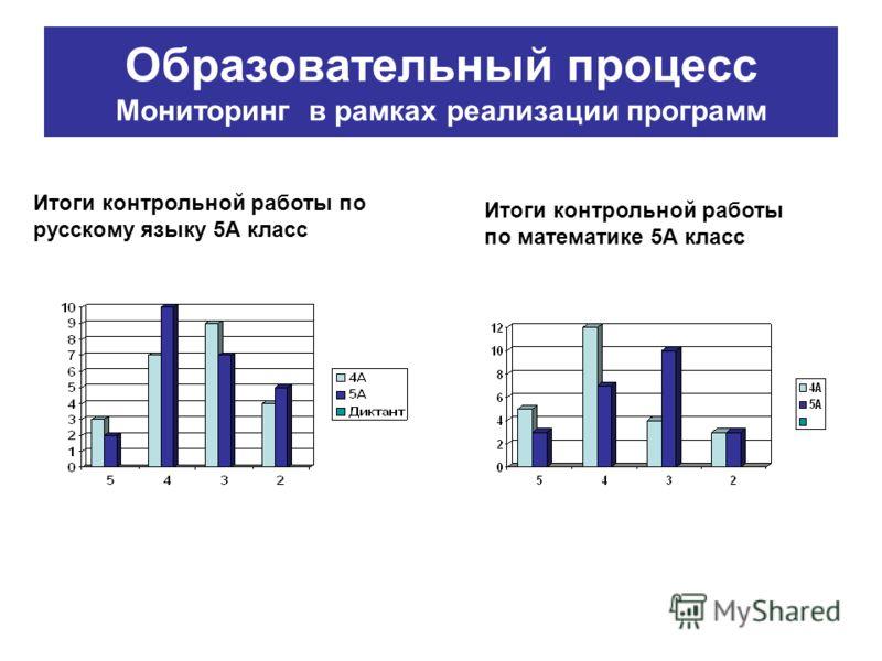 Итоги контрольной работы по русскому языку 5А класс Итоги контрольной работы по математике 5А класс