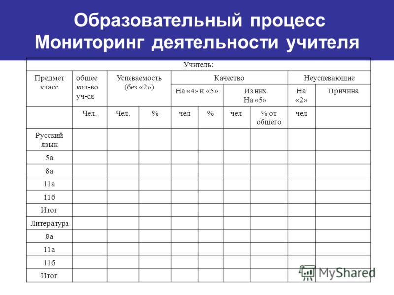 Образовательный процесс Мониторинг деятельности учителя Учитель: Предмет класс общее кол-во уч-ся Успеваемость (без «2») КачествоНеуспевающие На «4» и «5»Из них На «5» На «2» Причина Чел. %чел% % от общего чел Русский язык 5а 8а 11а 11б Итог Литерату