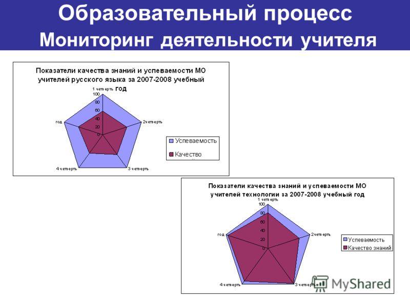 Образовательный процесс Мониторинг деятельности учителя
