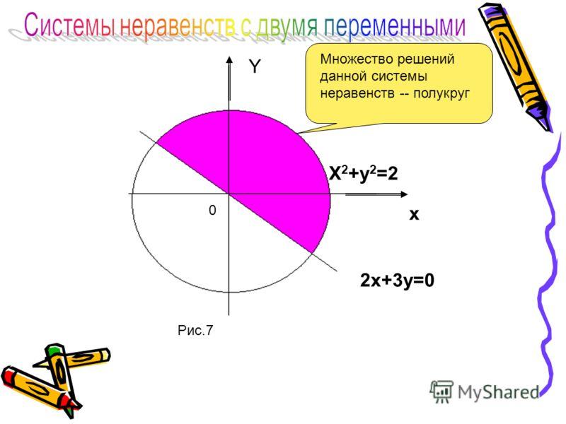 Y X 2 +y 2 =2 x 2x+3y=0 0 Рис.7 Множество решений данной системы неравенств -- полукруг
