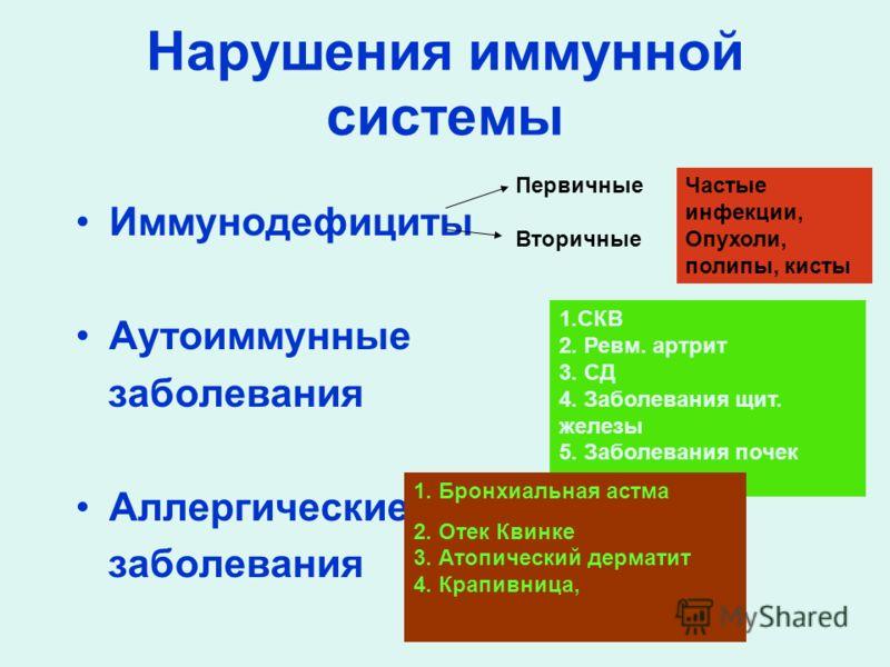 Нарушения иммунной системы Иммунодефициты Аутоиммунные заболевания Аллергические заболевания Первичные Вторичные Частые инфекции, Опухоли, полипы, кисты 1.СКВ 2. Ревм. артрит 3. СД 4. Заболевания щит. железы 5. Заболевания почек 1. Бронхиальная астма