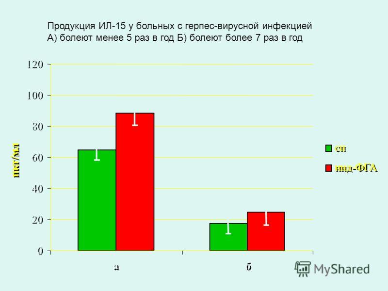 0 0 20 40 60 80 100 120 а б пкг/мл сп инд-ФГА Продукция ИЛ-15 у больных с герпес-вирусной инфекцией А) болеют менее 5 раз в год Б) болеют более 7 раз в год
