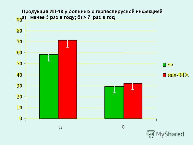 0 0 10 20 30 40 50 60 70 80 90 а б пкг/мл сп инд-ФГА Продукция ИЛ-18 у больных с герпесвирусной инфекцией а) менее 5 раз в году; б) > 7 раз в год