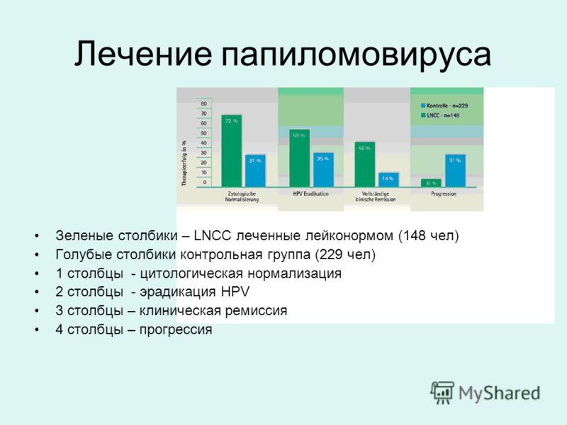 Лечение папиломовируса Зеленые столбики – LNCC леченные лейконормом (148 чел) Голубые столбики контрольная группа (229 чел) 1 столбцы - цитологическая нормализация 2 столбцы - эрадикация HPV 3 столбцы – клиническая ремиссия 4 столбцы – прогрессия
