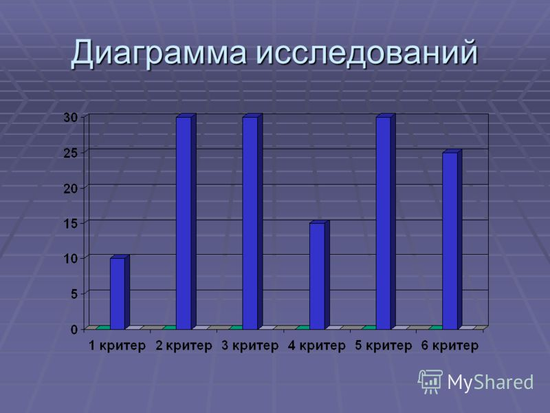 Диаграмма исследований
