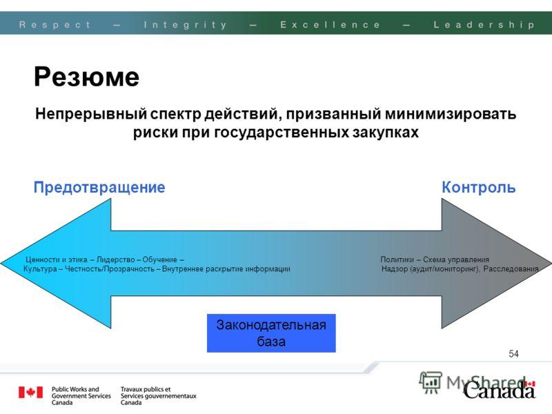 54 Резюме Непрерывный спектр действий, призванный минимизировать риски при государственных закупках Предотвращение Контроль Ценности и этика – Лидерство – Обучение – Политики – Схема управления Культура – Честность/Прозрачность – Внутреннее раскрытие