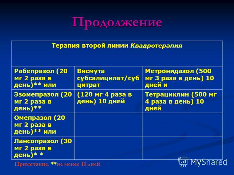 Продолжение Терапия второй линии Квадротерапия Рабепразол (20 мг 2 раза в день)** или Висмута субсалицилат/суб цитрат Метронидазол (500 мг 3 раза в день) 10 дней и Эзомепразол (20 мг 2 раза в день)** (120 мг 4 раза в день) 10 дней Тетрациклин (500 мг