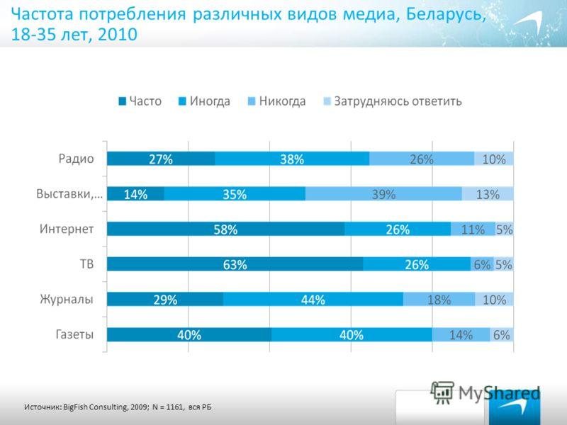 Частота потребления различных видов медиа, Беларусь, 18-35 лет, 2010 Ежедневные издания Источник: BigFish Consulting, 2009; N = 1161, вся РБ