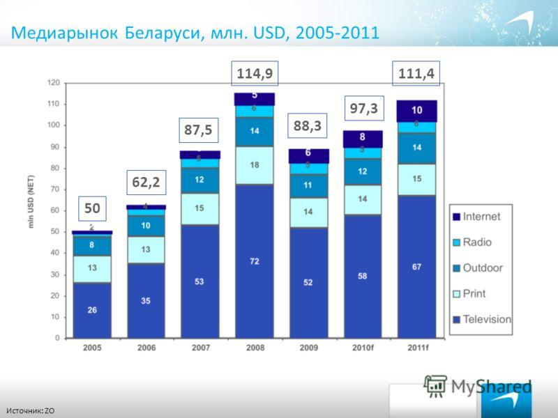 Медиарынок Беларуси, млн. USD, 2005-2011 Источник: ZO 50 62,2 87,5 114,9 88,3 97,3 111,4