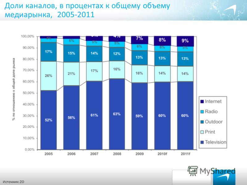 Доли каналов, в процентах к общему объему медиарынка, 2005-2011 Источник: ZO