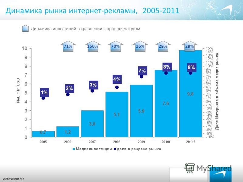 Динамика рынка интернет-рекламы, 2005-2011 Источник: ZO 71 % 150 % 70 % 16 % 29 % Динамика инвестиций в сравнении с прошлым годом