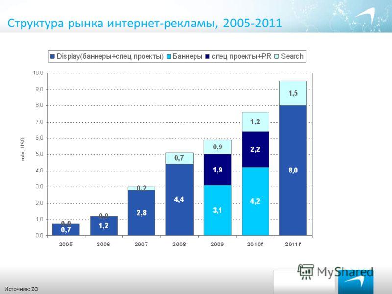 Структура рынка интернет-рекламы, 2005-2011 Источник: ZO