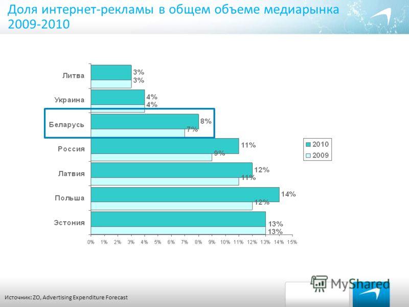 Доля интернет-рекламы в общем объеме медиарынка 2009-2010 Источник: ZO, Advertising Expenditure Forecast
