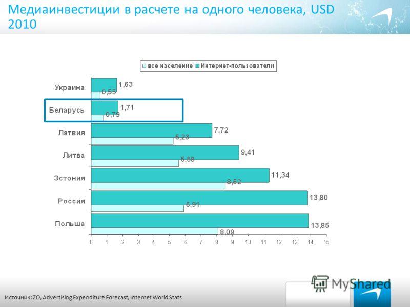 Медиаинвестиции в расчете на одного человека, USD 2010 Источник: ZO, Advertising Expenditure Forecast, Internet World Stats