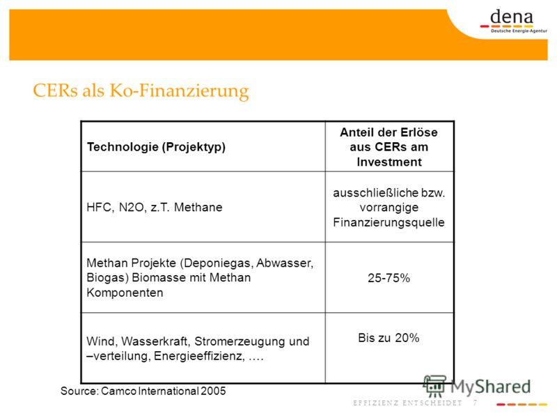 7 E F F I Z I E N Z E N T S C H E I D E T CERs als Ko-Finanzierung Source: Camco International 2005 Technologie (Projektyp) Anteil der Erlöse aus CERs am Investment HFC, N2O, z.T. Methane ausschließliche bzw. vorrangige Finanzierungsquelle Methan Pro