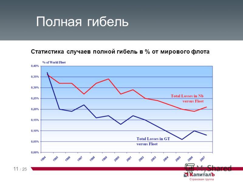 Полная гибель Статистика случаев полной гибель в % от мирового флота 11 / 25