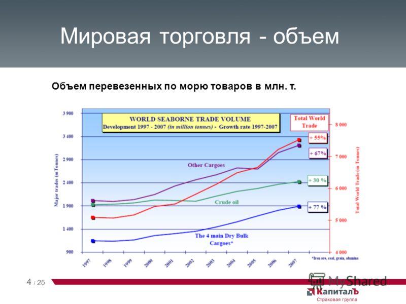 Мировая торговля - объем Объем перевезенных по морю товаров в млн. т. 4 / 25