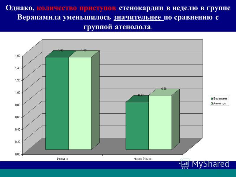 Однако, количество приступов стенокардии в неделю в группе Верапамила уменьшилось значительнее по сравнению с группой атенолола.