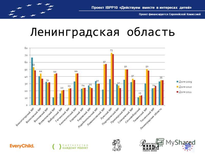 Проект IBPP10 «Действуем вместе в интересах детей» Проект финансируется Европейской Комиссией Ленинградская область