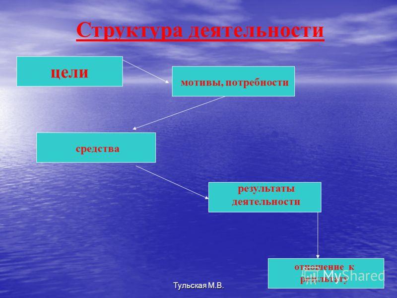 Структура деятельности цели мотивы, потребности средства результаты деятельности отношение к результату Тульская М.В.