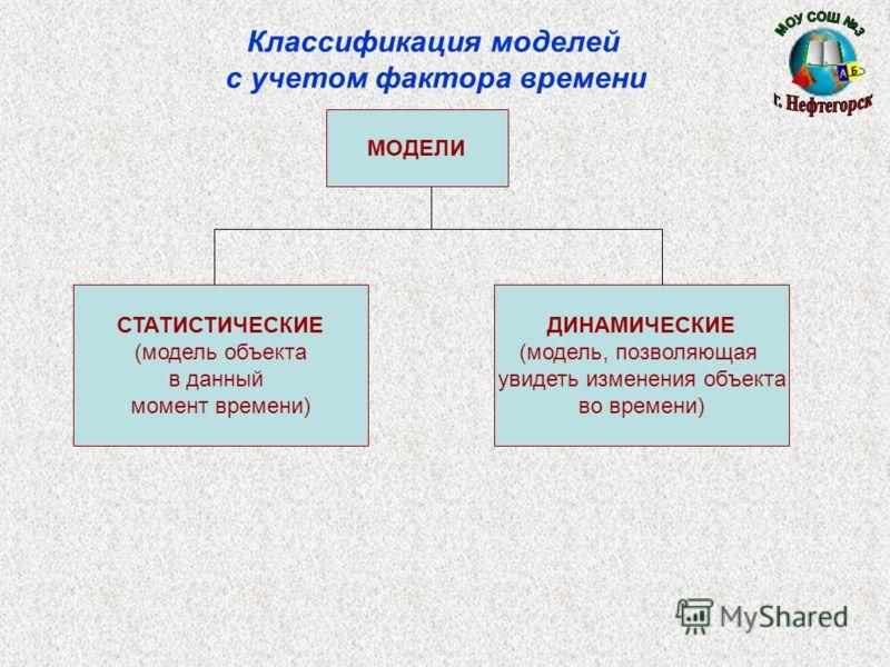 Классификация моделей с учетом фактора времени МОДЕЛИ СТАТИСТИЧЕСКИЕ (модель объекта в данный момент времени) ДИНАМИЧЕСКИЕ (модель, позволяющая увидеть изменения объекта во времени)