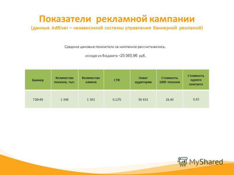 Показатели рекламной кампании (данные AdRiver – независимой системы управления баннерной рекламой) Средние ценовые показатели за кампанию рассчитывались, исходя из бюджета – 25 565,96 руб. Баннер Количество показов, тыс. Количество кликов CTR Охват а