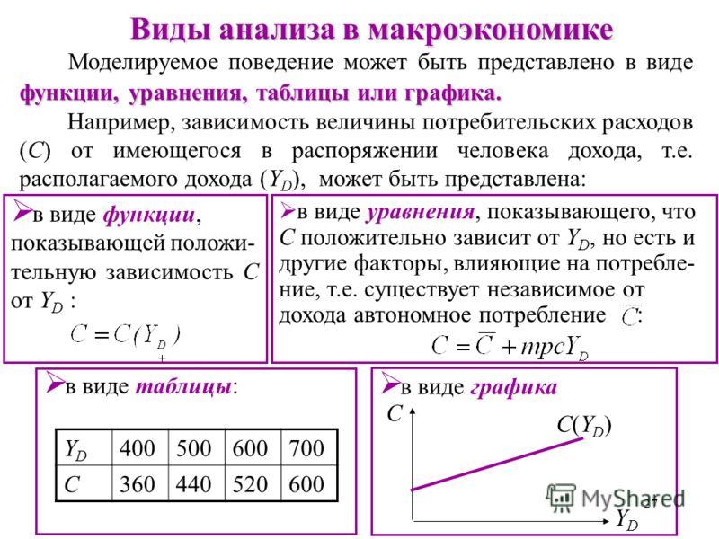 26 Макроэкономические модели Часто эндогенная переменная представляется как зависящая только от одной экзогенной переменной при предпосылке, что все остальные экзогенные переменные остаются неизменными. ceteris paribus Этот принцип называется ceteris