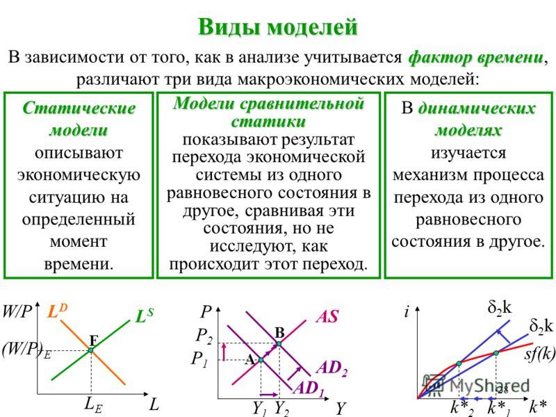 27 в виде уравнения, показывающего, что С положительно зависит от Y D, но есть и другие факторы, влияющие на потребле- ние, т.е. существует независимое от дохода автономное потребление : функции, уравнения, таблицы или графика. Моделируемое поведение