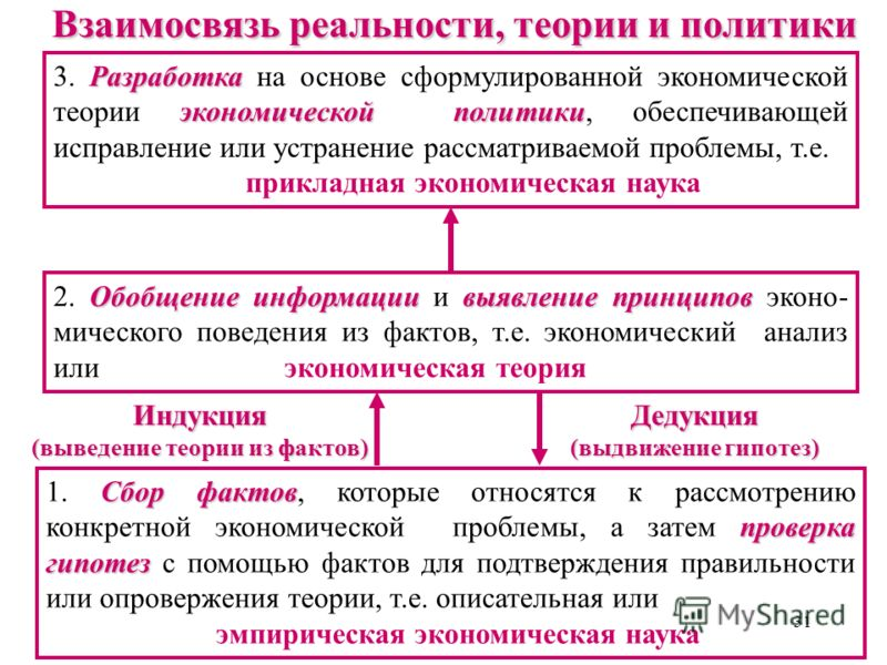 30 Пример Банковская ставка процента равна 10% годовых. Это означает, что 1 дополнительная денежная единица (1 рубль), положенная на депозит в банк, принесет на следующий год 1,1 рубля. приведенная стоимость (present value PV) Чтобы иметь на следующи