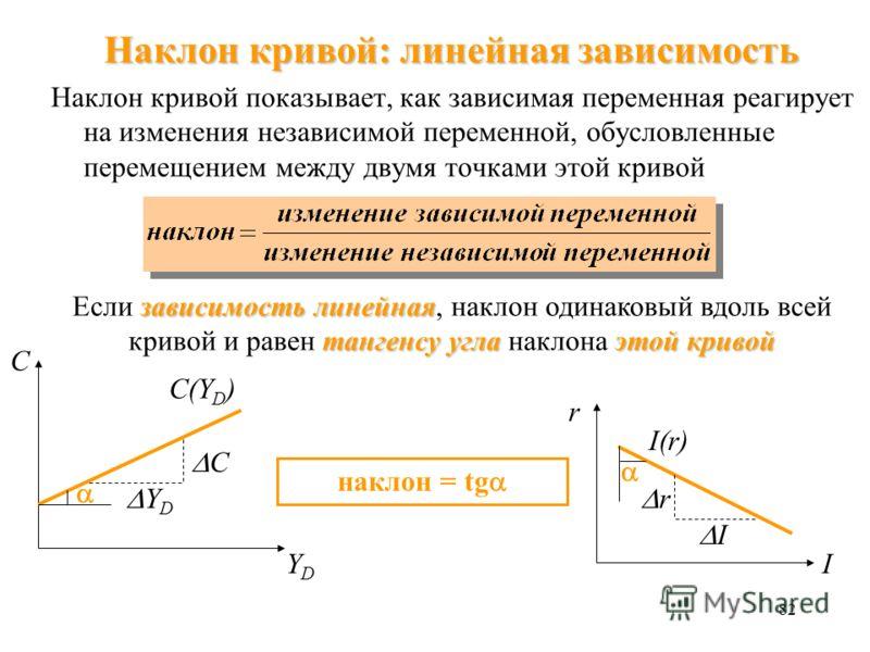 81 Движение вдоль кривой меняется экзогенная переменная на оси координат движении вдоль кривой. Если меняется экзогенная переменная, отражающаяся на оси координат графика, кривая не сдвигается, а изменение отражается в движении вдоль кривой. С YDYD C