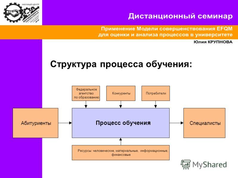 Структура процесса обучения: Процесс обучения АбитуриентыСпециалисты Федеральное агентство по образованию ПотребителиКонкуренты Ресурсы: человеческие, материальные, информационные, финансовые