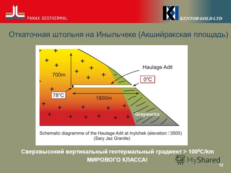 KENTOR GOLD LTD Откаточная штольня на Иныльчеке (Акшийракская площадь) 12 Сверхвысокий вертикальный геотермальный градиент > 100 0 C/km МИРОВОГО КЛАССА!