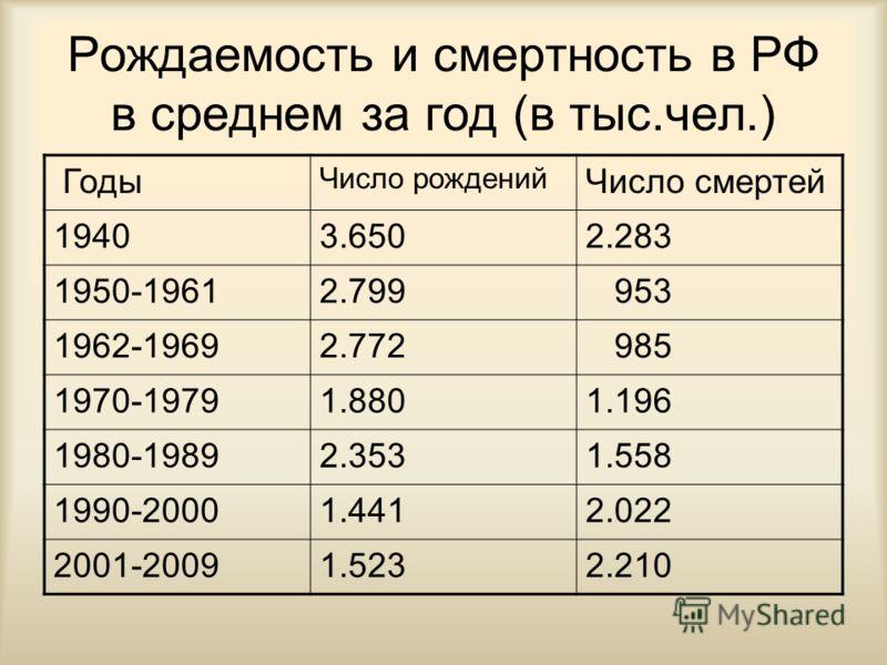 Рождаемость и смертность в РФ в среднем за год (в тыс.чел.) Годы Число рождений Число смертей 19403.6502.283 1950-19612.799 953 1962-19692.772 985 1970-19791.8801.196 1980-19892.3531.558 1990-20001.4412.022 2001-20091.5232.210