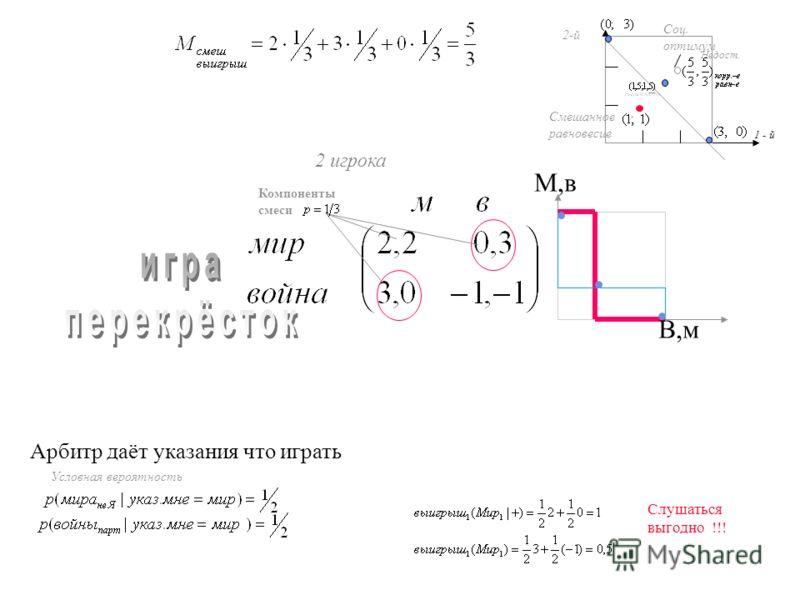 В,м М,в 2 игрока Недост. Смешанное равновесие 1 - й 2-й Компоненты смеси Арбитр даёт указания что играть Условная вероятность Слушаться выгодно !!! Соц. оптимум