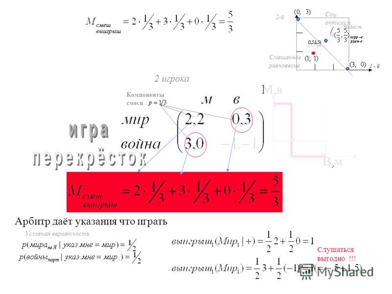 М,в В,м 2 игрока Компоненты смеси Арбитр даёт указания что играть Условная вероятность Слушаться выгодно !!! Недост. Смешанное равновесие 1 - й 2-й Соц. оптимум