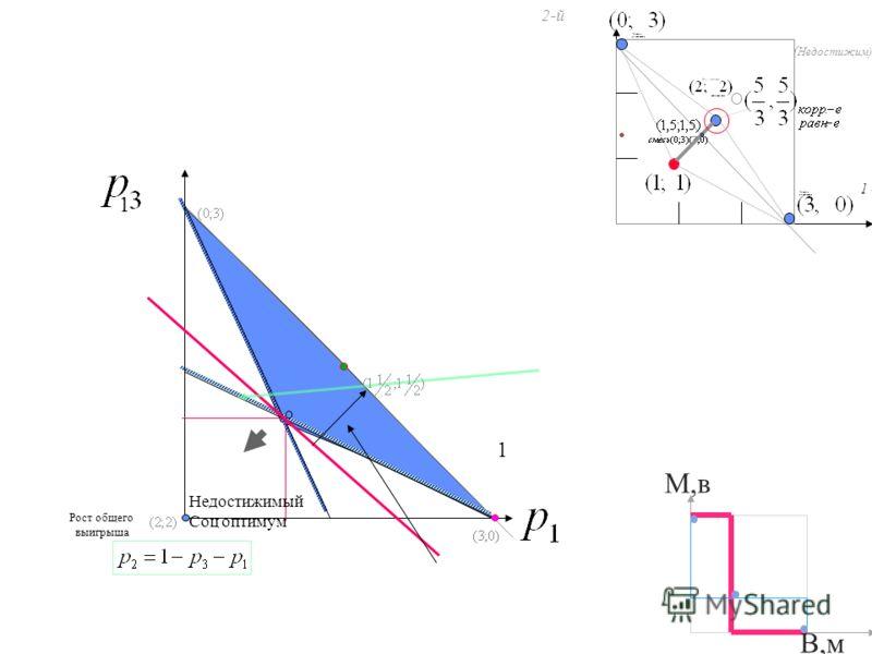 М,в В,м ( Недостижим) 1 - й 2-й недосягаемо Смешанное равновесие Соц. оптимум Чистые равновесия Чистые равновесия 1 1 Рост общего выигрыша Недостижимый Соц оптимум