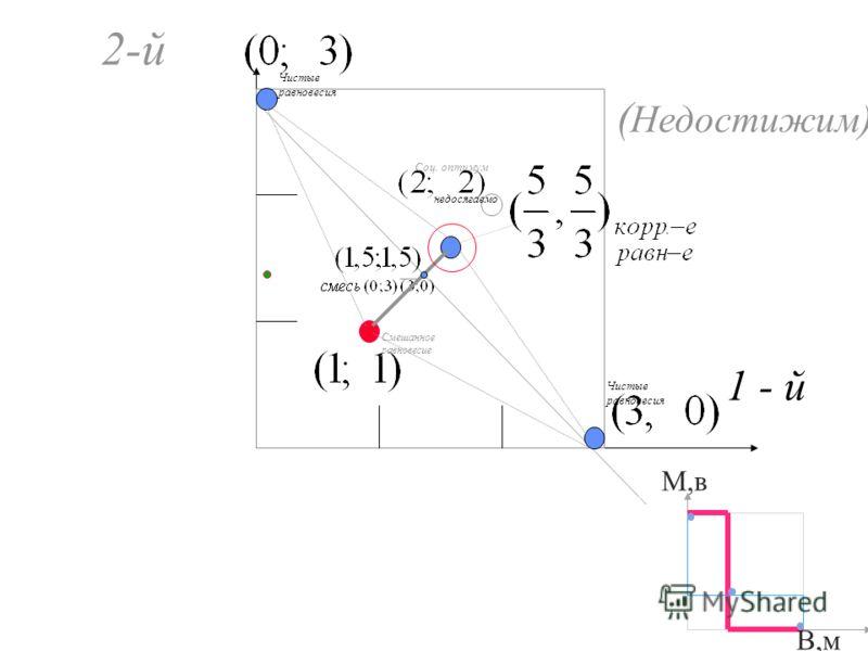 ( Недостижим) 1 - й 2-й М,в В,м недосягаемо Смешанное равновесие Соц. оптимум Чистые равновесия Чистые равновесия