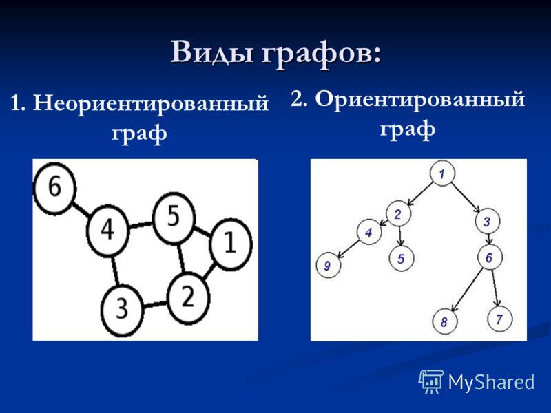 Виды графов: 1. Неориентированный граф 2. Ориентированный граф