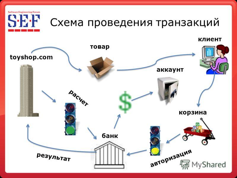 Схема проведения транзакций корзина клиент банк авторизация результат toyshop.com аккаунт товар расчет