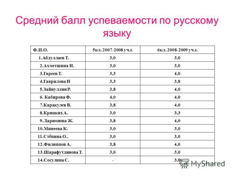 Средний балл успеваемости по русскому языку Ф.И.О.5кл. 2007-2008 уч.г.6кл. 2008-2009 уч.г. 1.Абдуллаев Т.3,0 2.Ахметшина Н.3,0 3.Гареев Т.3,34,0 4.Гаврилова Н3,33,8 5.Зайнуллин Р.3,84,0 6. Кабирова Ф.4,0 7.Каракулев В.3,84,0 8.Крицких А.3,03,3 9.Лари