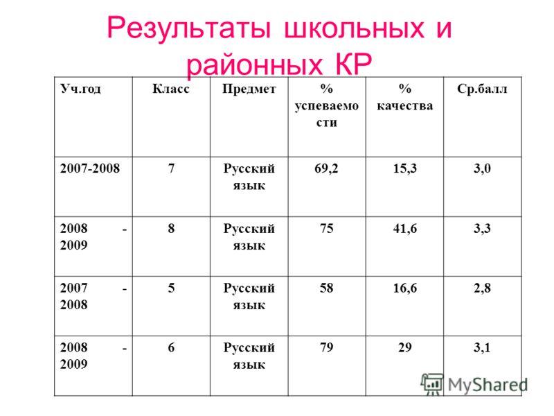 Результаты школьных и районных КР Уч.годКлассПредмет% успеваемо сти % качества Ср.балл 2007-20087Русский язык 69,215,33,0 2008 - 2009 8Русский язык 7541,63,3 2007 - 2008 5Русский язык 5816,62,8 2008 - 2009 6Русский язык 79293,1